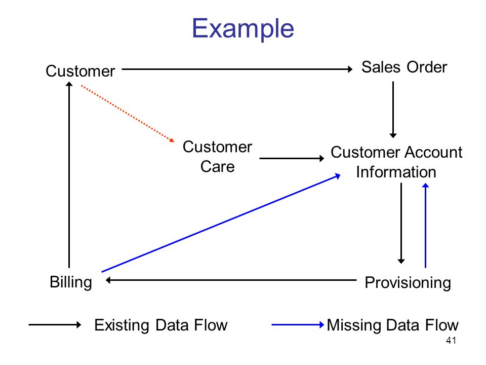 Example Sales Order Customer Customer Care Customer Account