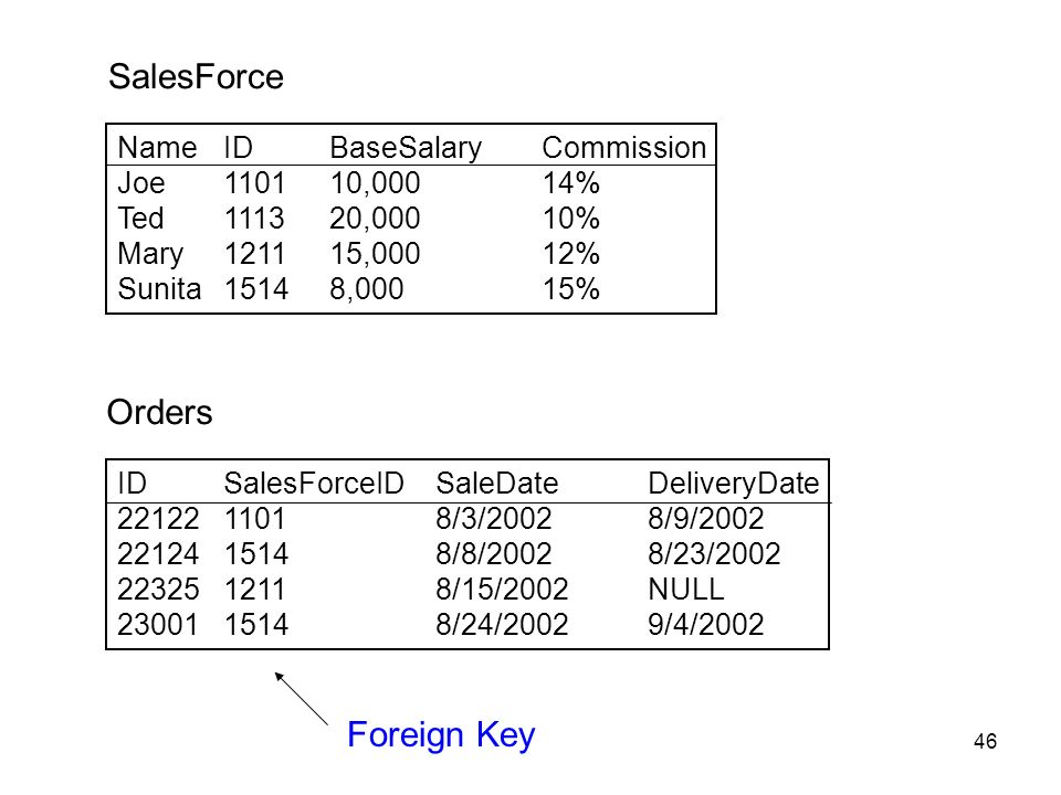 SalesForce Orders Foreign Key Name ID BaseSalary Commission