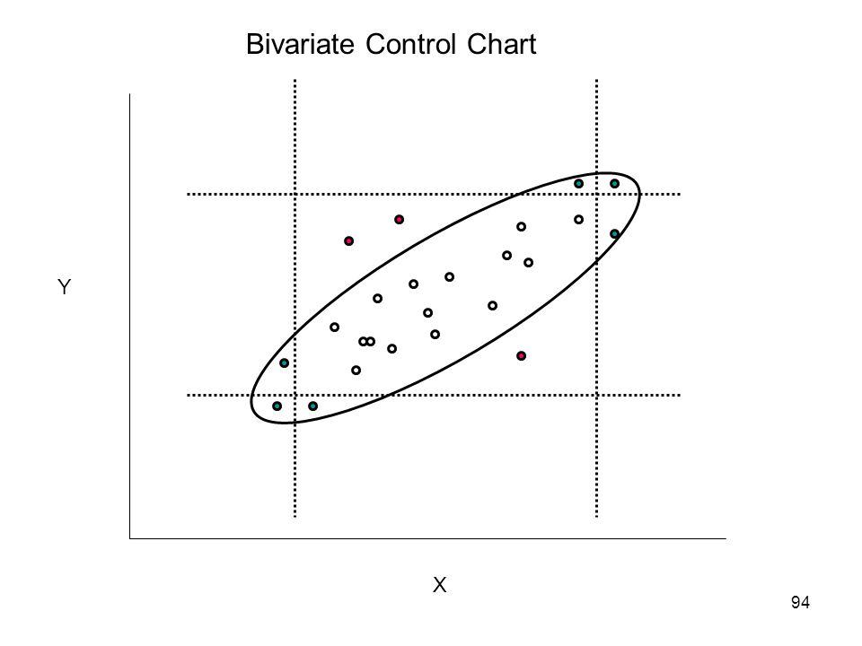 Bivariate Control Chart