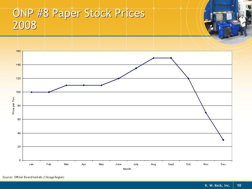 ONP #8 Paper Stock Prices 2008