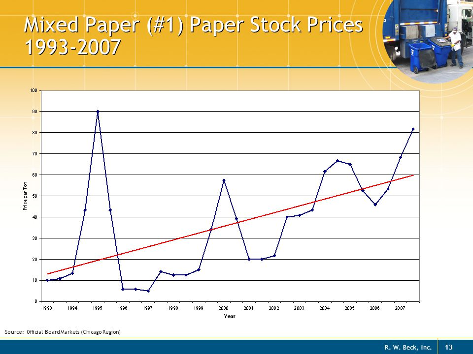Mixed Paper (#1) Paper Stock Prices 1993-2007