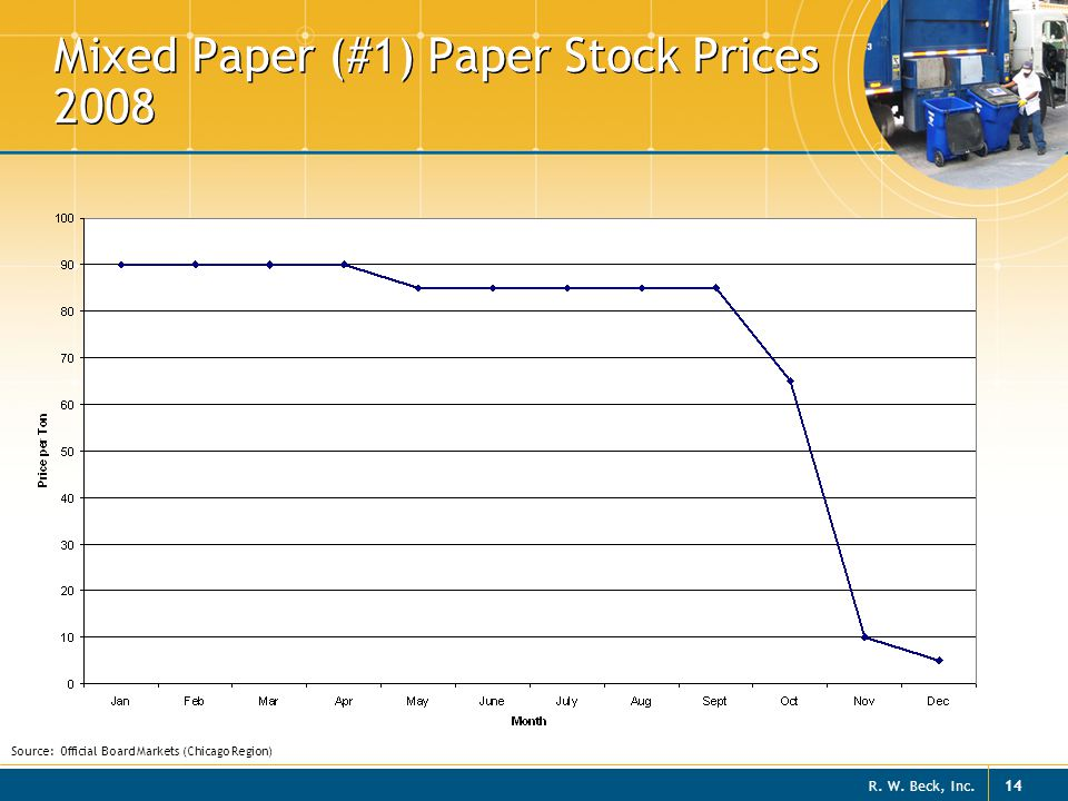 Mixed Paper (#1) Paper Stock Prices 2008