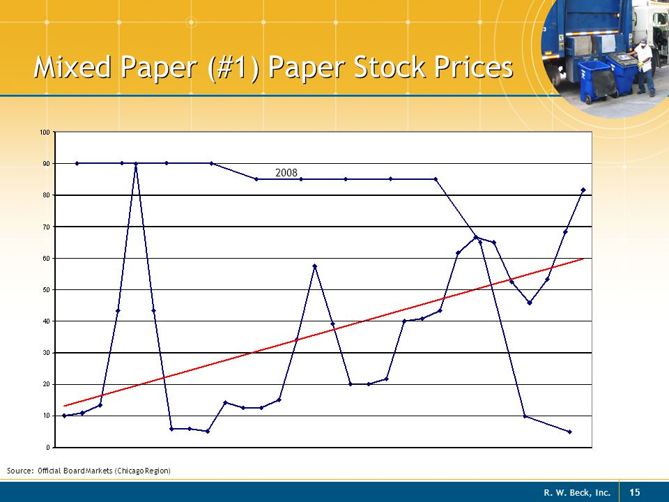 Mixed Paper (#1) Paper Stock Prices