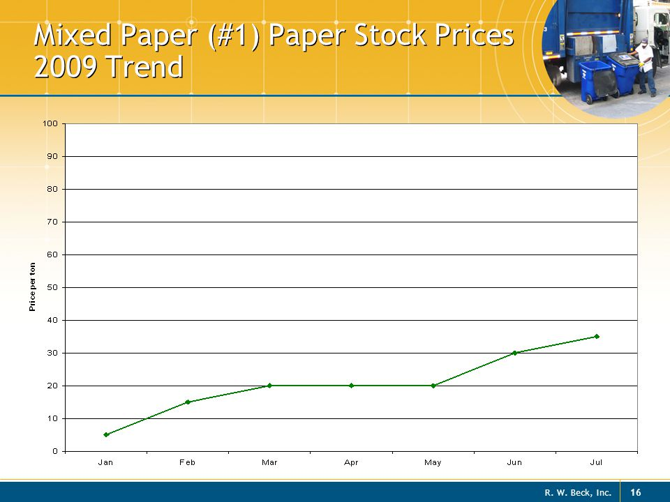 Mixed Paper (#1) Paper Stock Prices 2009 Trend
