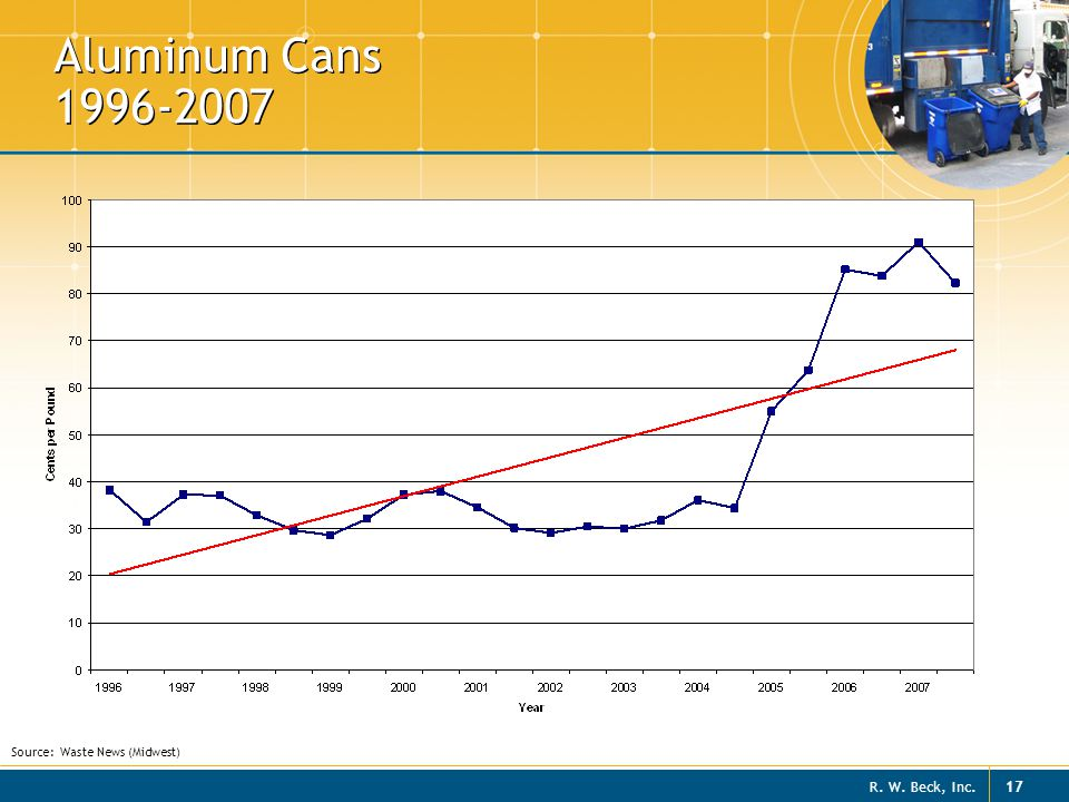 Aluminum Cans 1996-2007 Source: Waste News (Midwest)
