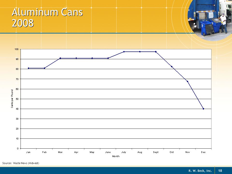 Aluminum Cans 2008 Source: Waste News (Midwest)