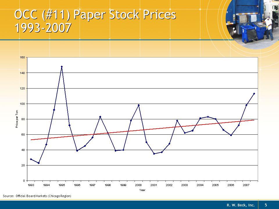 OCC (#11) Paper Stock Prices 1993-2007