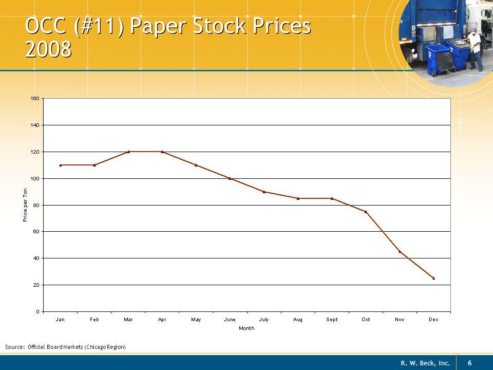 OCC (#11) Paper Stock Prices 2008