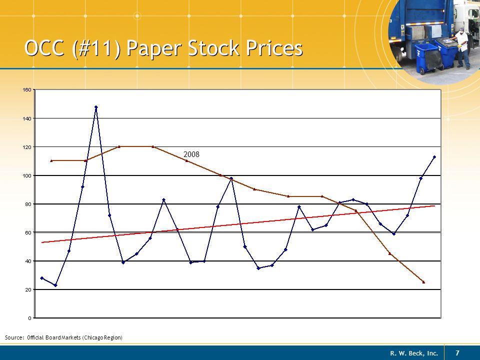 OCC (#11) Paper Stock Prices