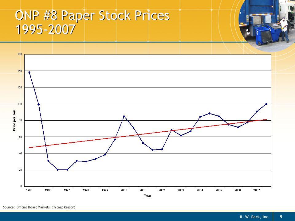 ONP #8 Paper Stock Prices 1995-2007
