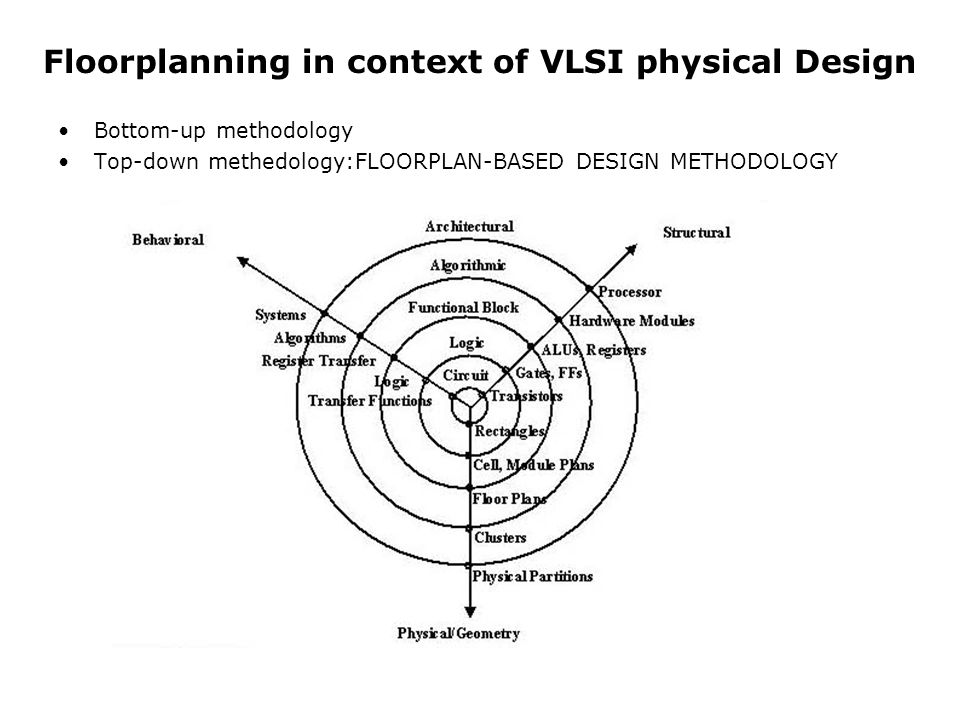 Floorplanning in context of VLSI physical Design