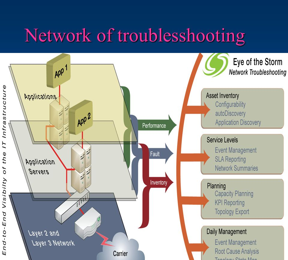 Network of troublesshooting