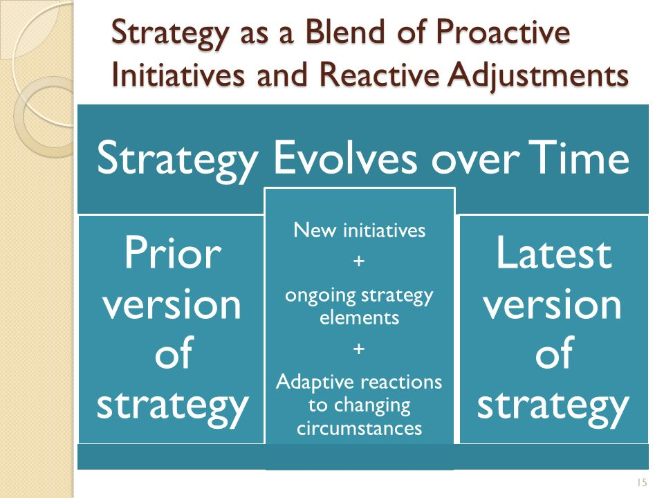 Strategy as a Blend of Proactive Initiatives and Reactive Adjustments