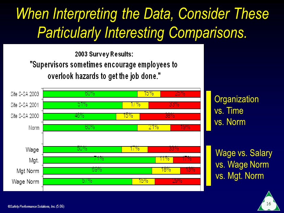 When Interpreting the Data, Consider These Particularly Interesting Comparisons.