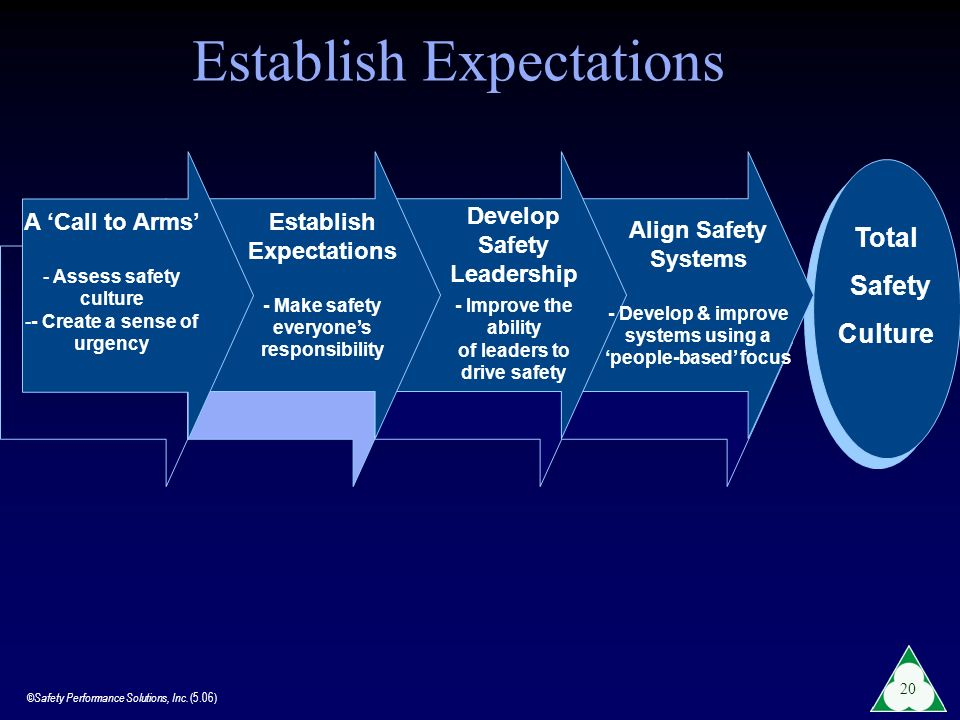 Establish Expectations