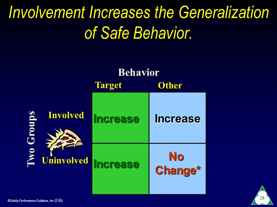 Involvement Increases the Generalization of Safe Behavior.