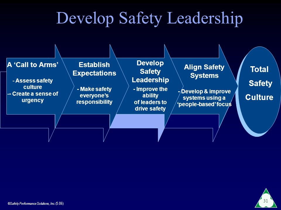 Develop Safety Leadership