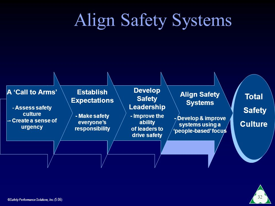 Align Safety Systems Total Safety Culture Develop Safety Leadership