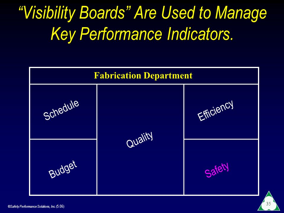 Visibility Boards Are Used to Manage Key Performance Indicators.