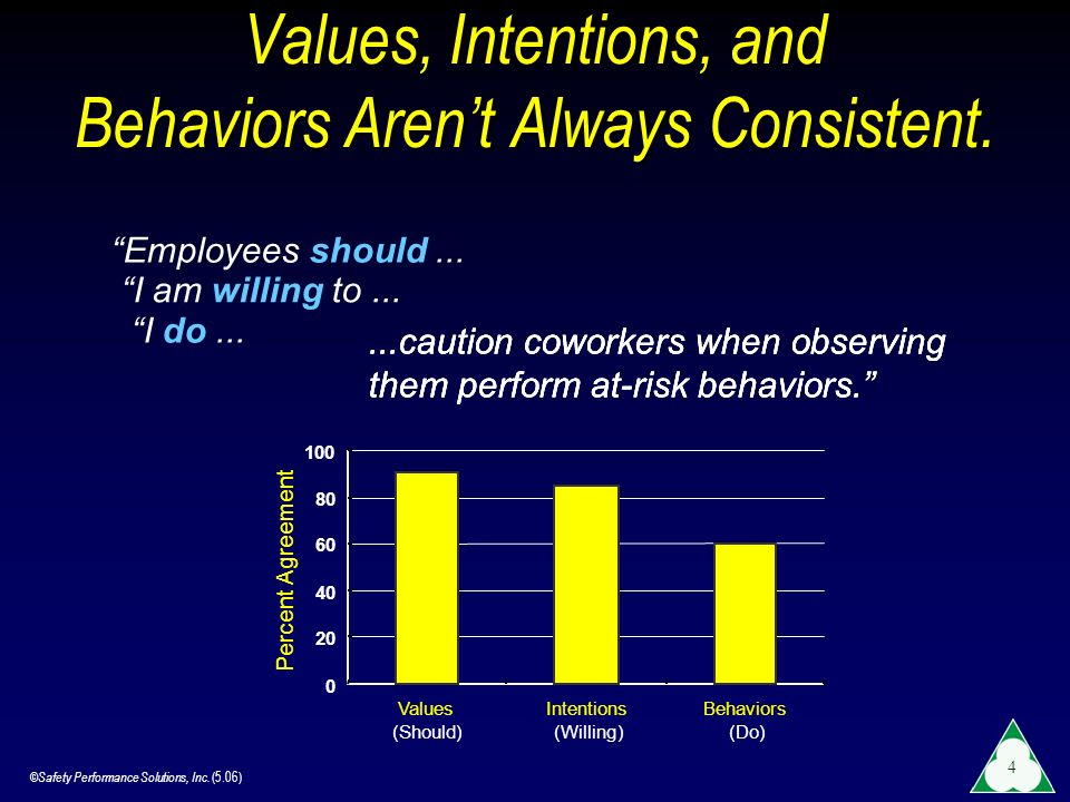 Values, Intentions, and Behaviors Aren't Always Consistent.