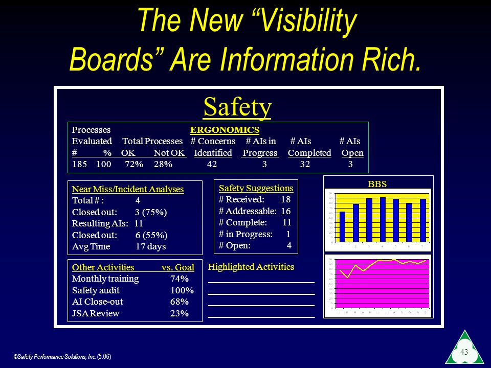 The New Visibility Boards Are Information Rich.