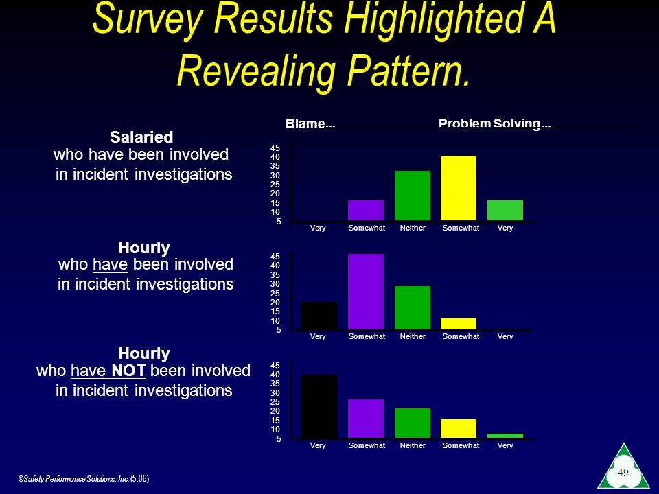 Survey Results Highlighted A Revealing Pattern.