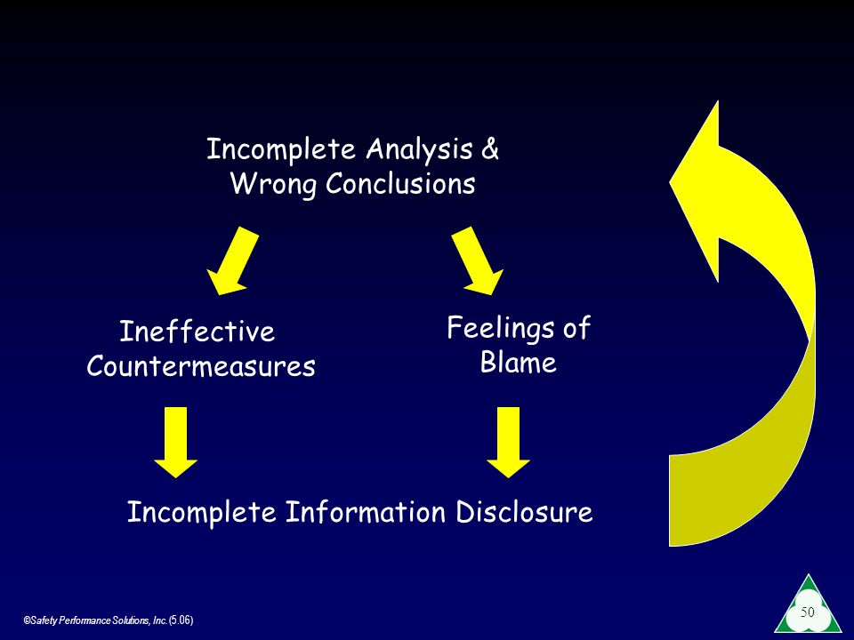 Incomplete Analysis & Wrong Conclusions