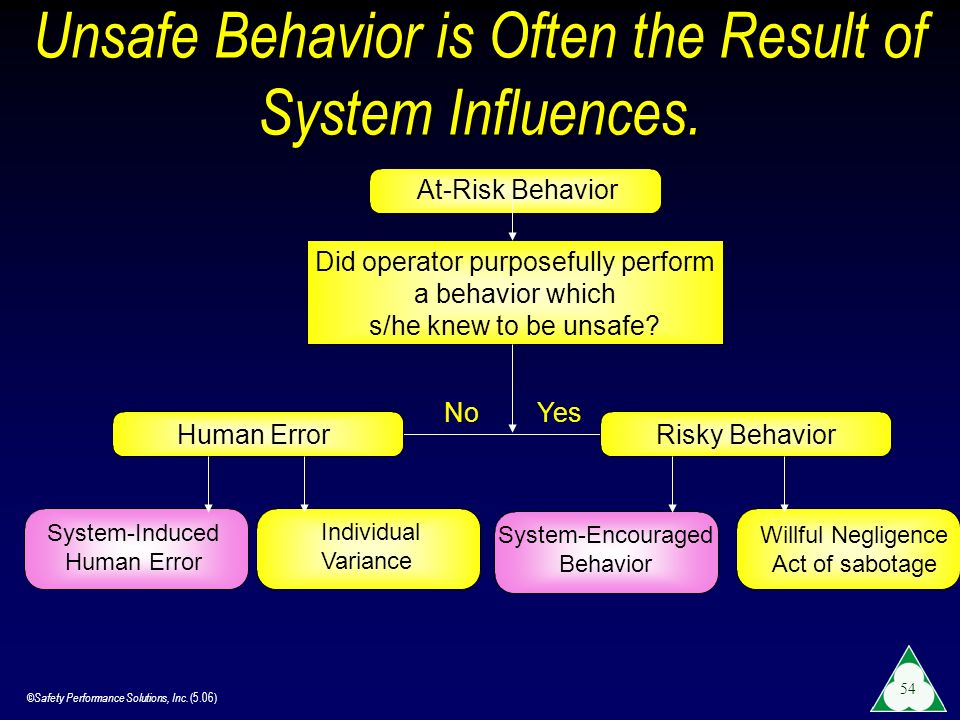 Unsafe Behavior is Often the Result of System Influences.