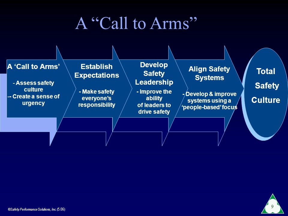 A Call to Arms Total Safety Culture A 'Call to Arms'