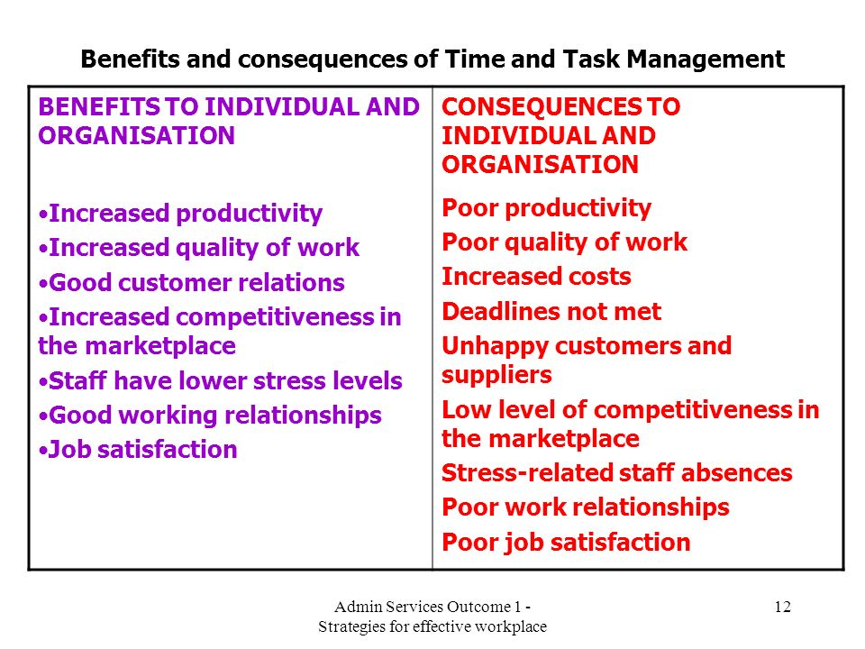 Benefits and consequences of Time and Task Management
