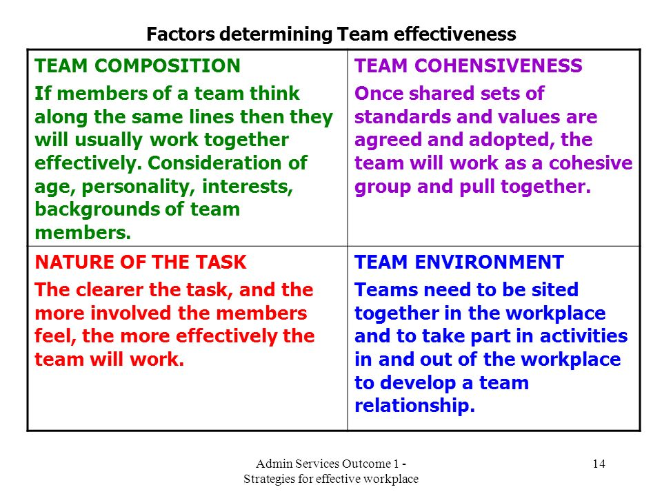 Factors determining Team effectiveness