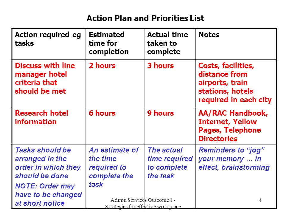Action Plan and Priorities List