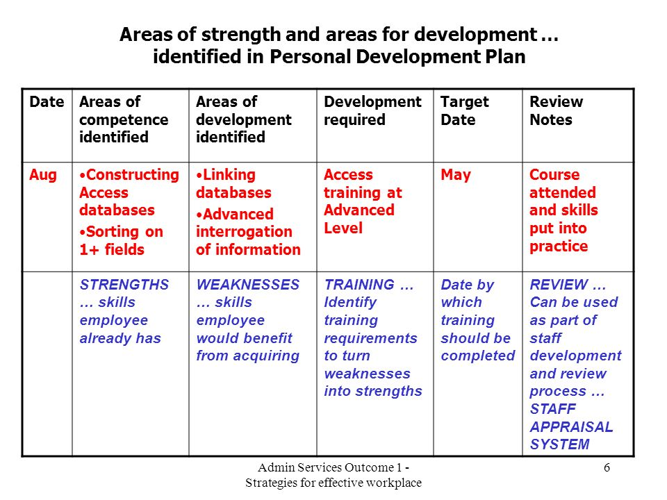 Admin Services Outcome 1 - Strategies for effective workplace