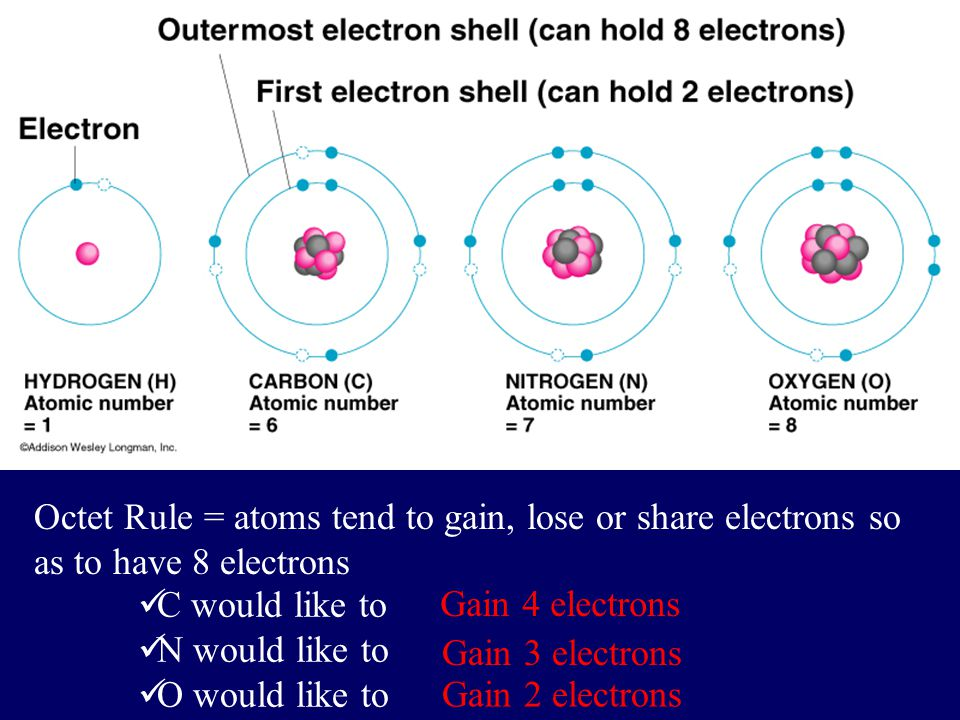 Octet Rule = atoms tend to gain, lose or share electrons so as to have 8 electrons