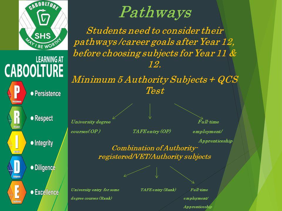 Minimum 5 Authority Subjects + QCS Test