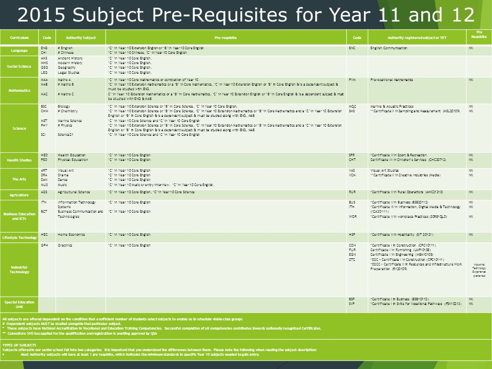 2015 Subject Pre-Requisites for Year 11 and 12