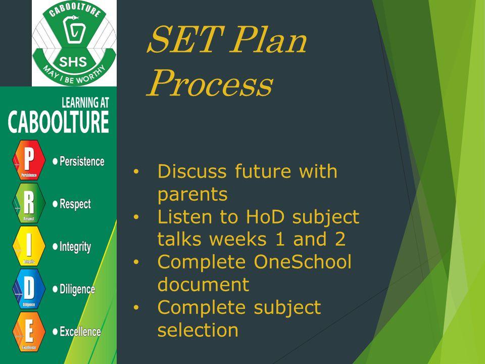 SET Plan Process Discuss future with parents