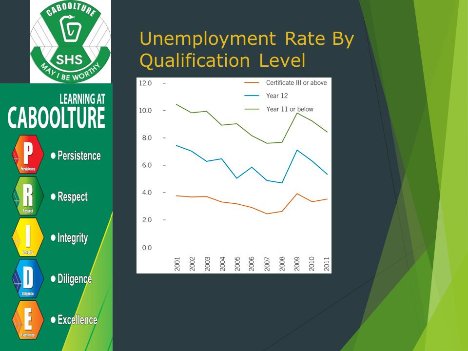 Unemployment Rate By Qualification Level