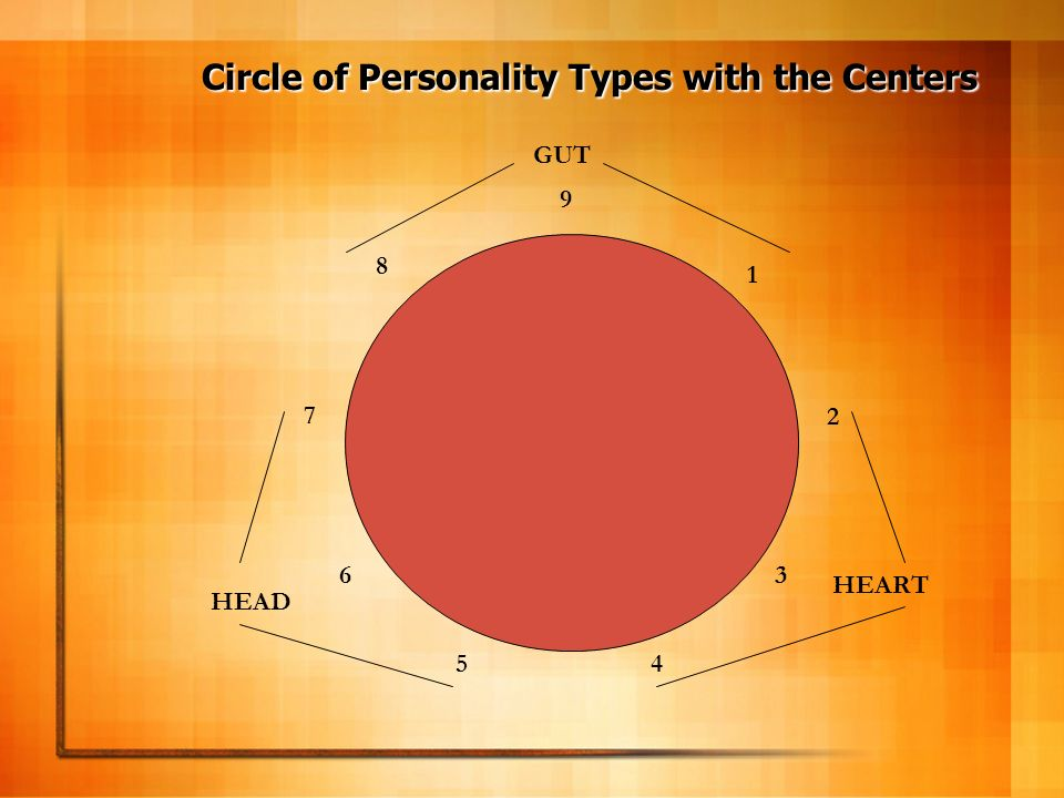 Circle of Personality Types with the Centers