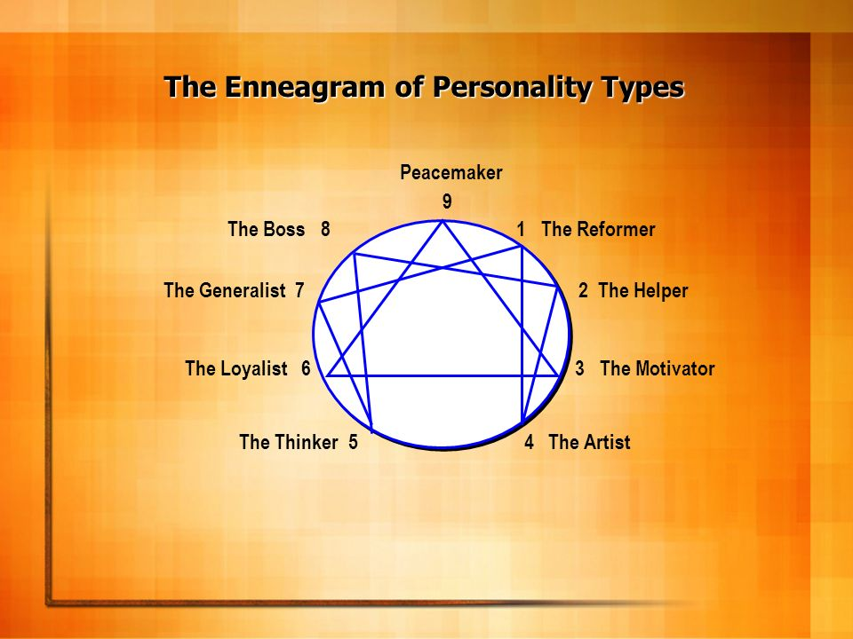 The Enneagram of Personality Types