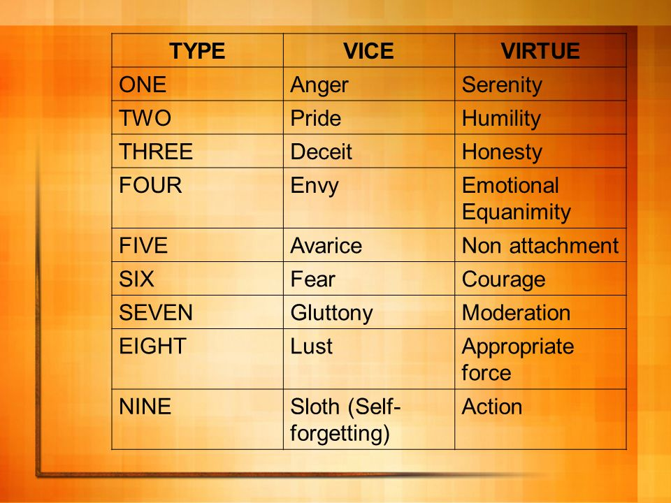TYPE VICE. VIRTUE. ONE. Anger. Serenity. TWO. Pride. Humility. THREE. Deceit. Honesty. FOUR.