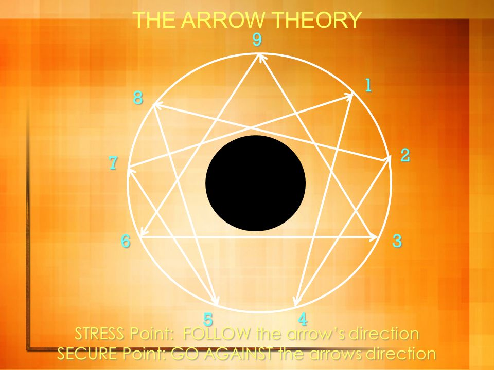 THE ARROW THEORY 9 1 8 AUTHENTIC SELF 2 7 6 3 5 4