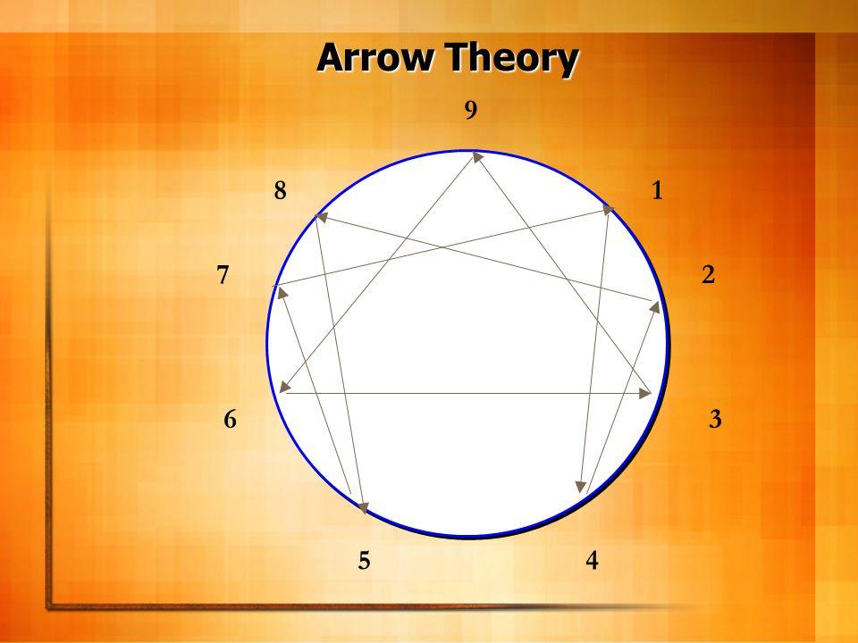 Arrow Theory 9. 8 1. 7 2.