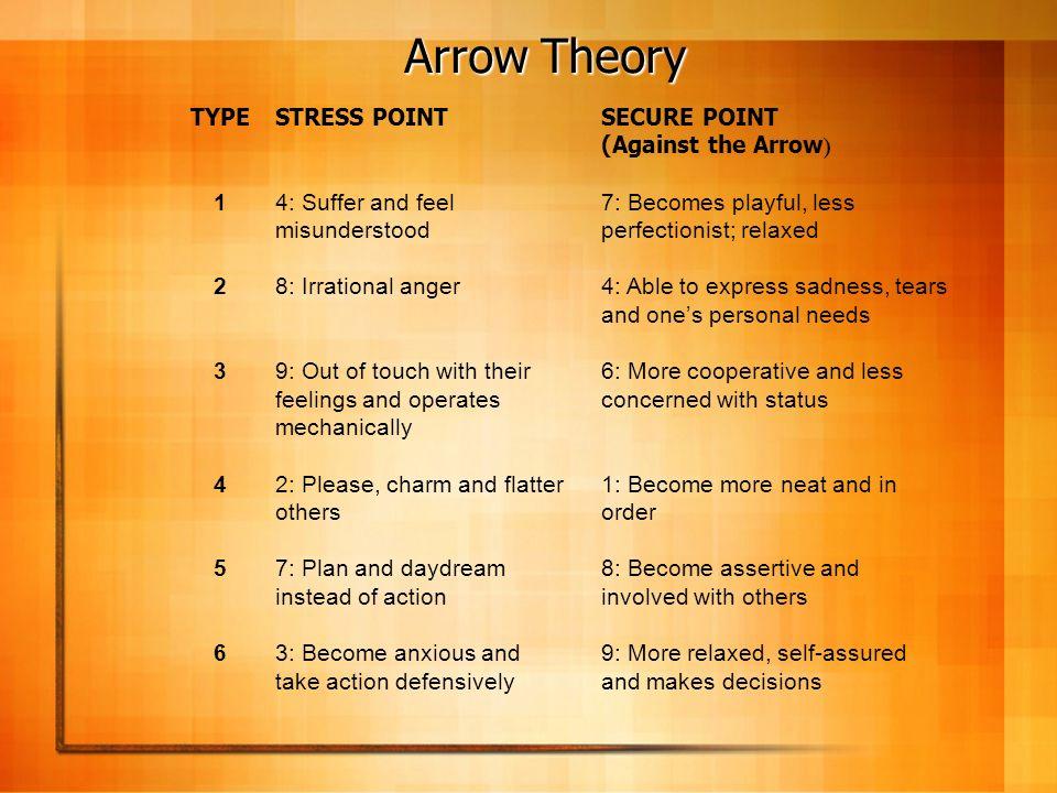 Arrow Theory TYPE 1 2 3 4 5 6 STRESS POINT