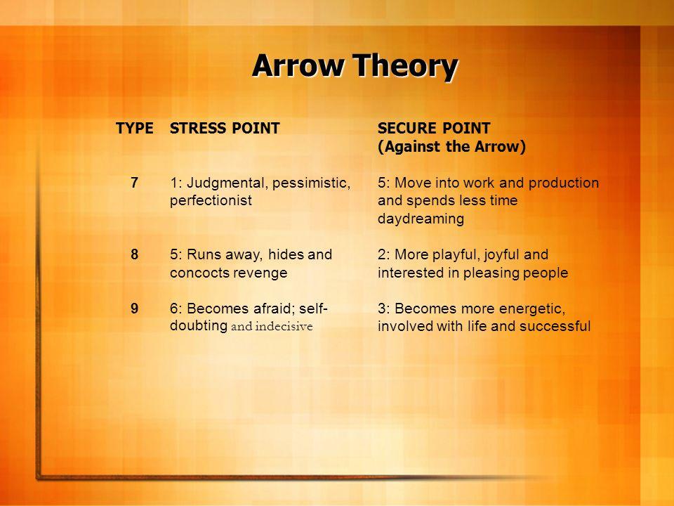 Arrow Theory TYPE 7 8 9 STRESS POINT