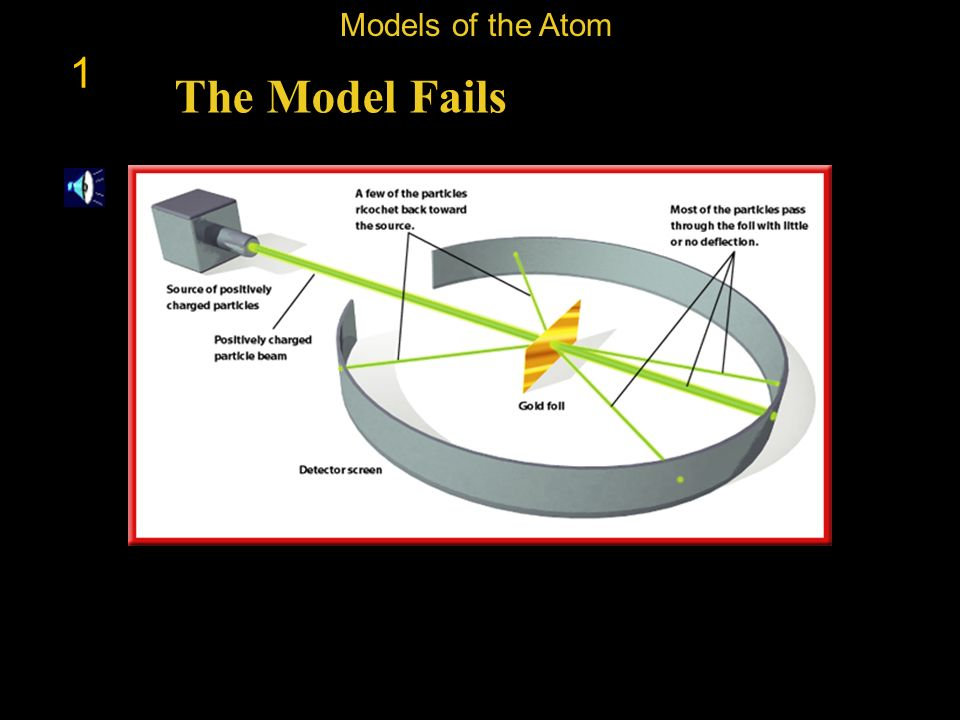 Models of the Atom 1 The Model Fails