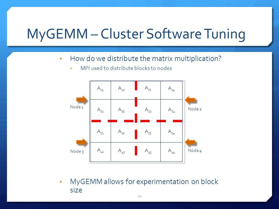 MyGEMM – Cluster Software Tuning