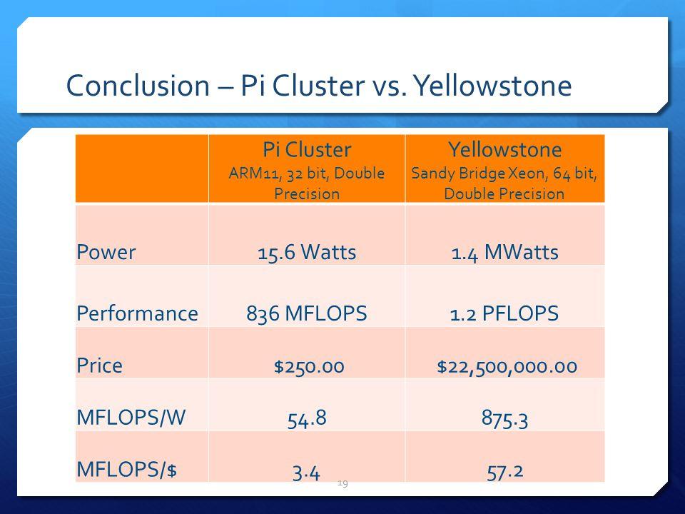 Conclusion – Pi Cluster vs. Yellowstone