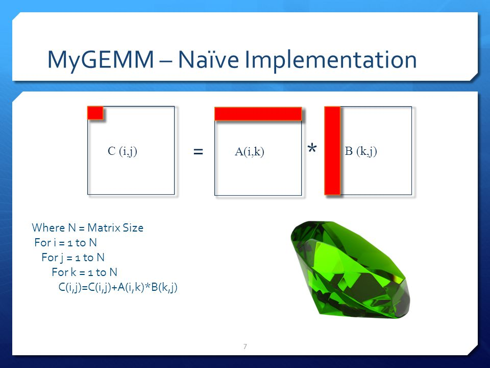 MyGEMM – Naïve Implementation