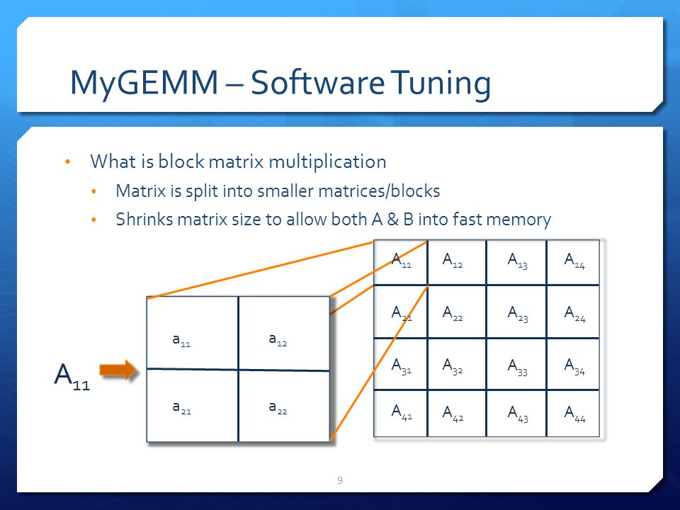 MyGEMM – Software Tuning